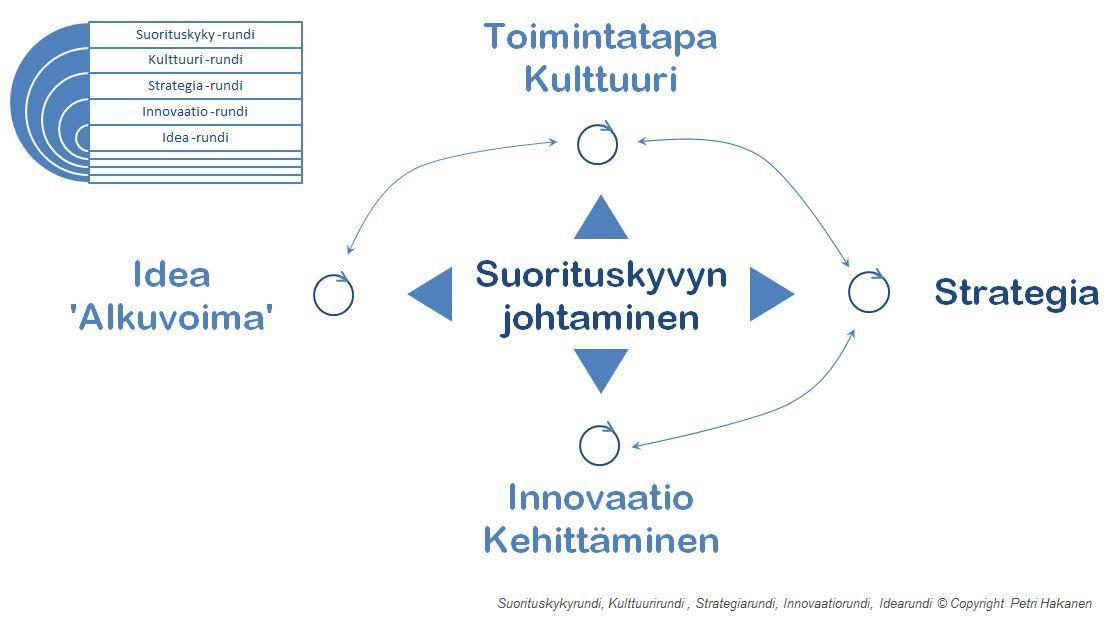 Suorituskyvyn johtaminen - Petri Hakanen