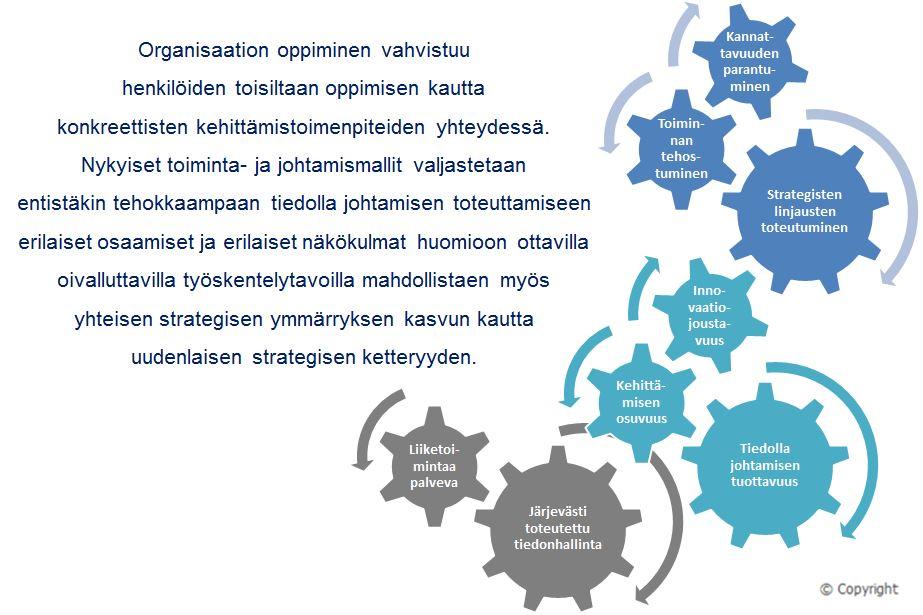 Tiedolla johtamisen kehittäminen - Oppiminen - Petri Hakanen
