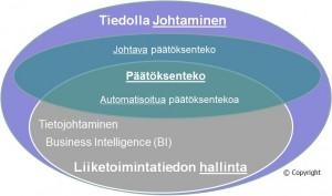 Tiedolla johtaminen ja Päätöksenteko Petri Hakanen