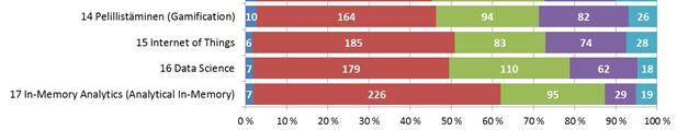 Tunnettuus 1 Tiedolla johtamisen tutkimus 5 2014