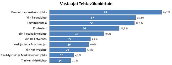 Vastaajat Tiedolla johtamisen tutkimus 5 2014