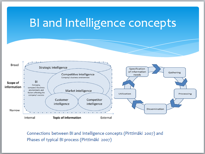 BI and Intelligence Concepts