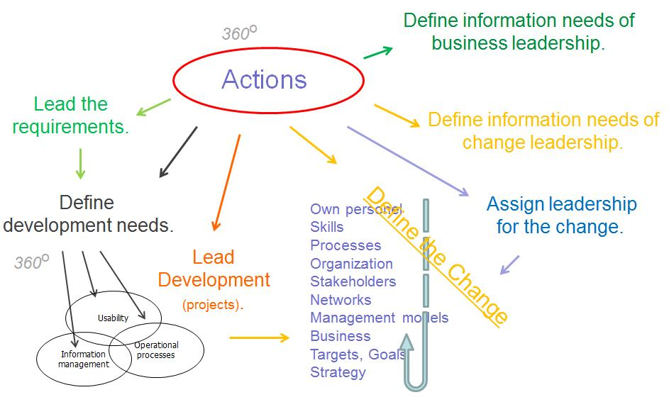 Leadership and Actions - Petri Hakanen