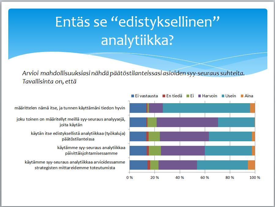 Tiedolla johtamisen tutkimus - Analytiikka
