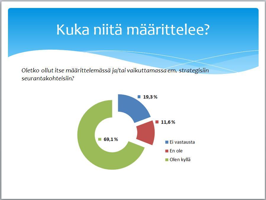 Tiedolla johtamisen tutkimus - KPI määritys