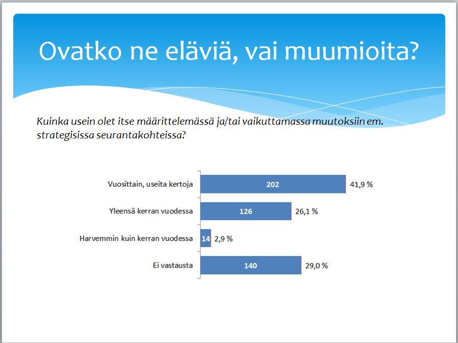 Tiedolla johtamisen tutkimus - KPI muutokset