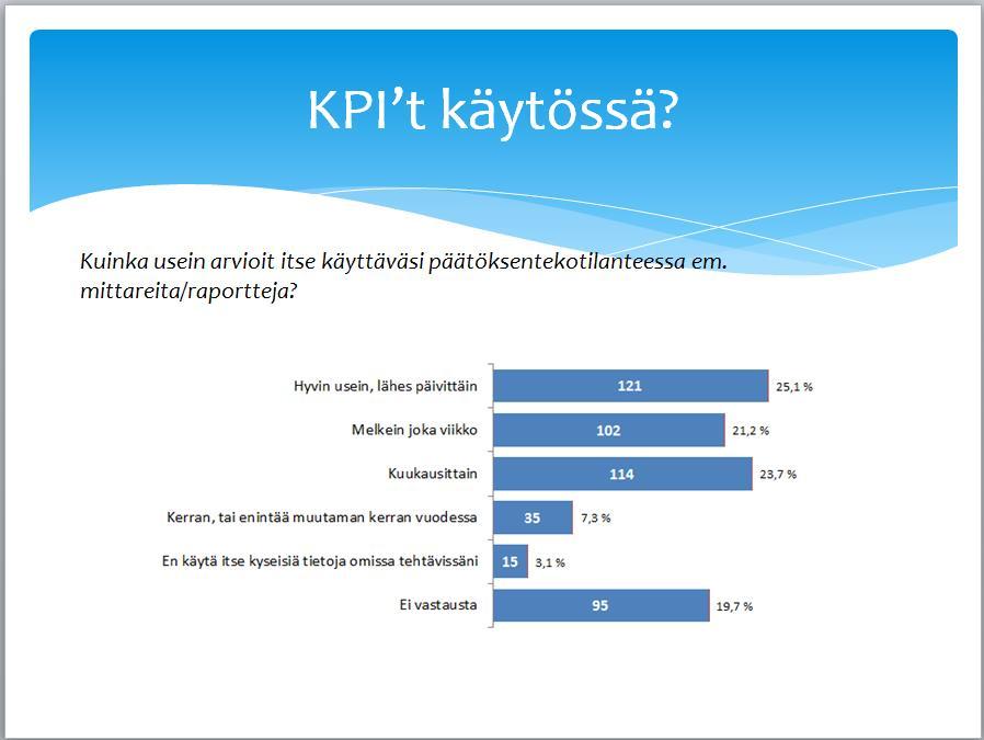 Tiedolla johtamisen tutkimus - KPIt käytössä 2