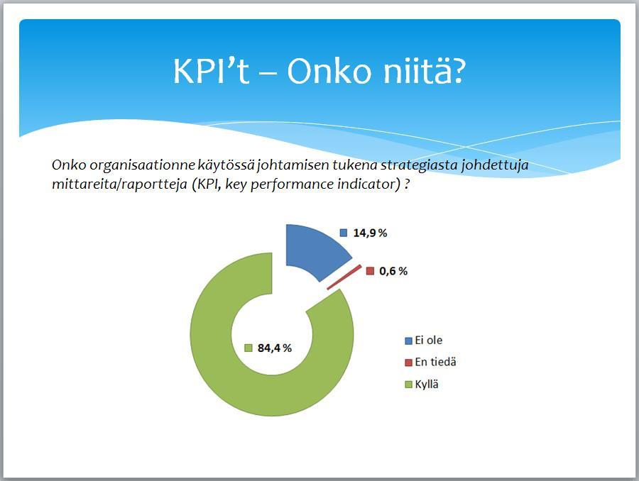Tiedolla johtamisen tutkimus - KPIt käytössä
