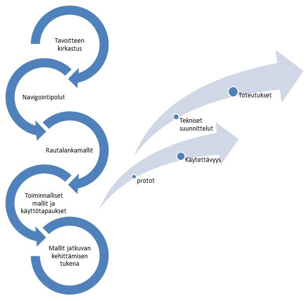 Konseptisuunnittelu - Petri Hakanen