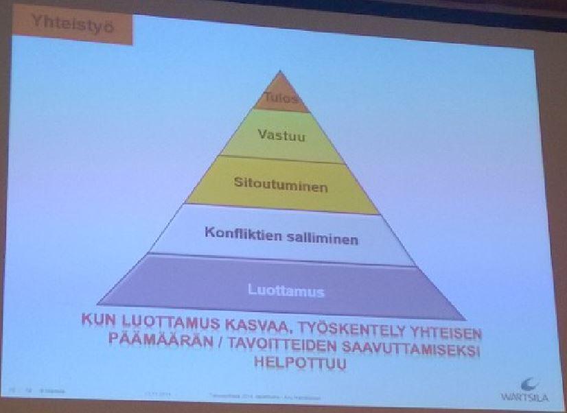 Yhteistyö - Luottamus - Wärtsilä