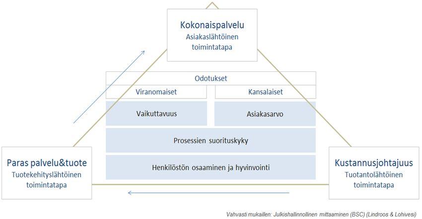 Tutkimus Asiakas ja Asiakkuus - Petri Hakanen