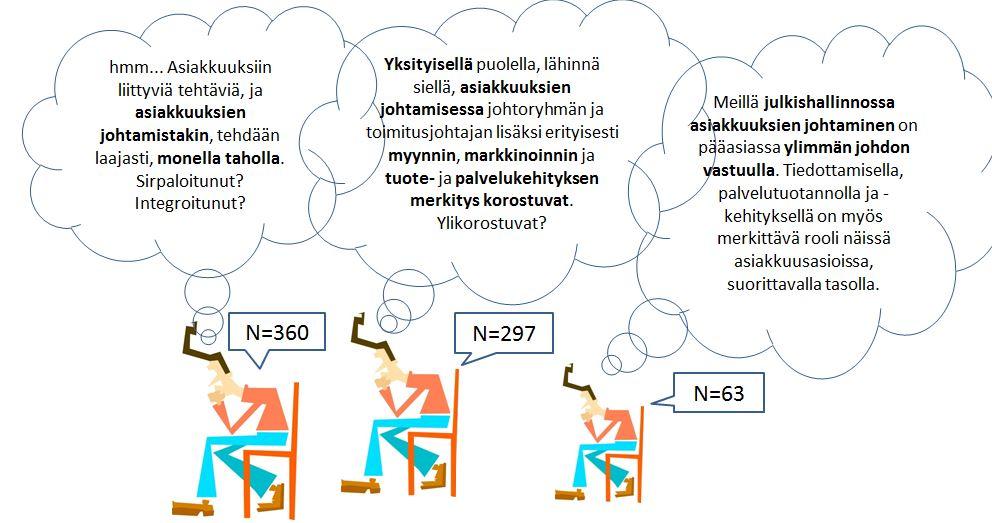 Tutkimus Asiakas ja Asiakkuus - johtaminen - Petri Hakanen