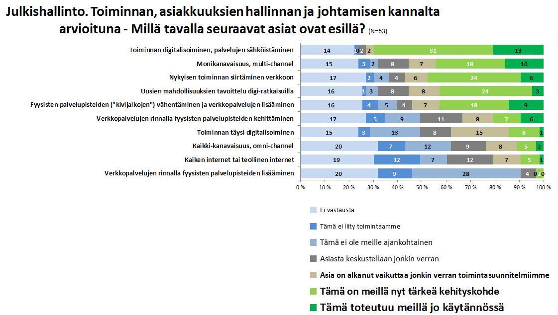 Tutkimus Asiakas ja Asiakkuus - johtaminen - digitalisoituminen - Petri Hakanen