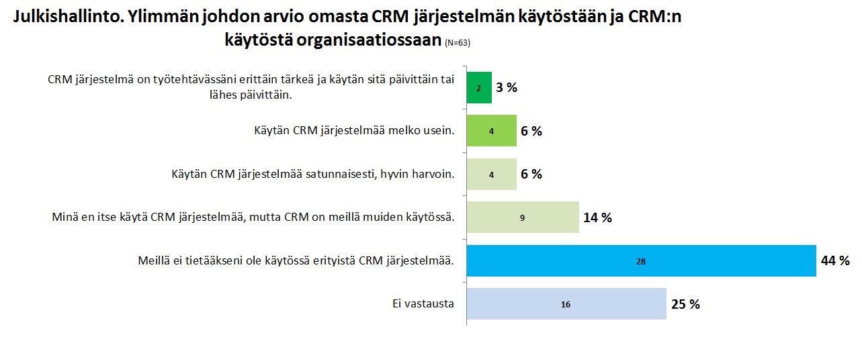 Tutkimus Asiakas ja Asiakkuus - CRM - Petri Hakanen