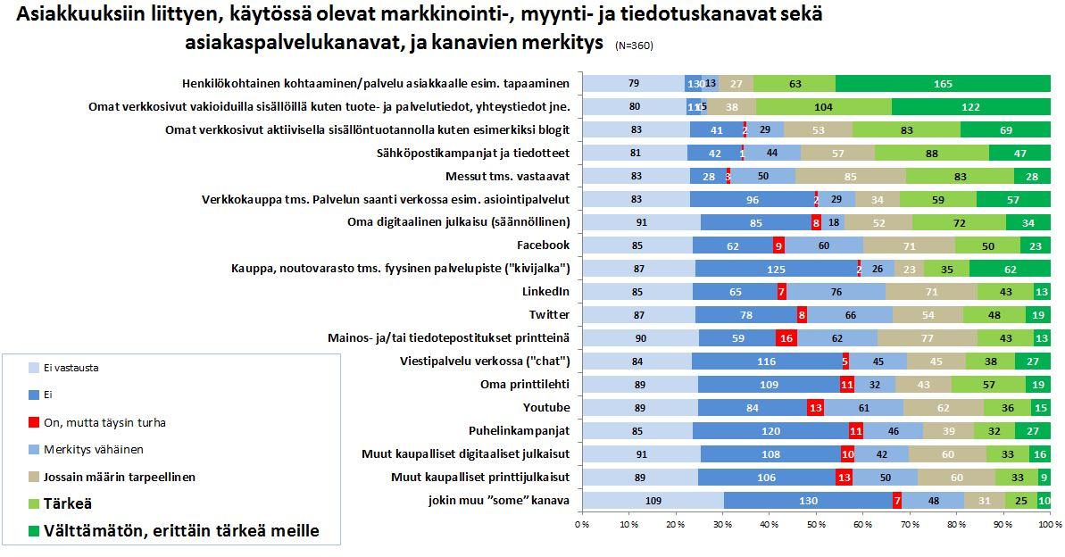 Tutkimus Asiakas ja Asiakkuus - asiakaskokemuksen johtaminen - Petri Hakanen