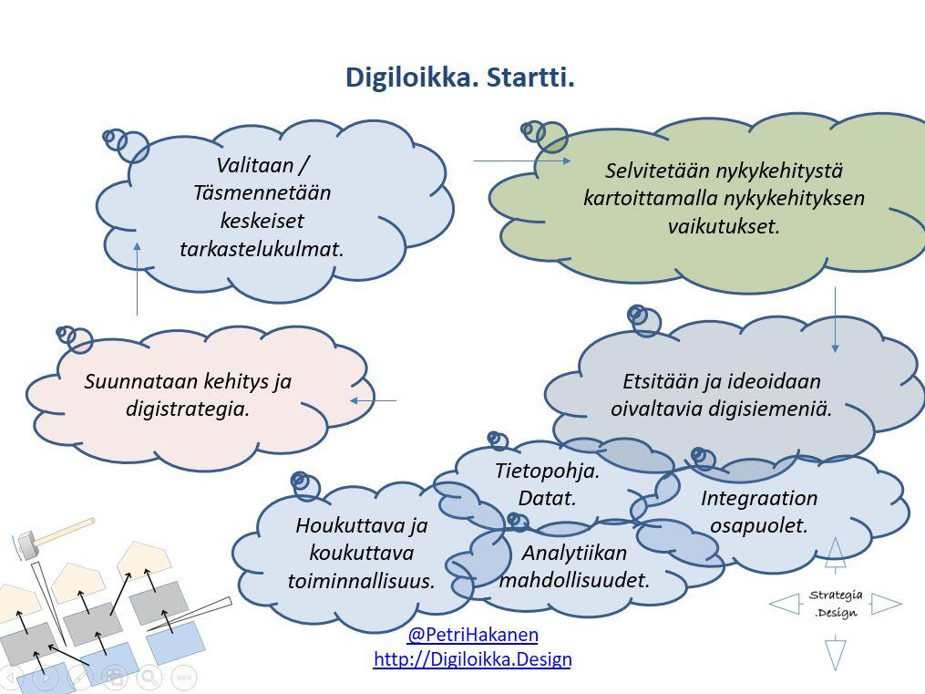 Digiloikka Startti - Petri Hakanen
