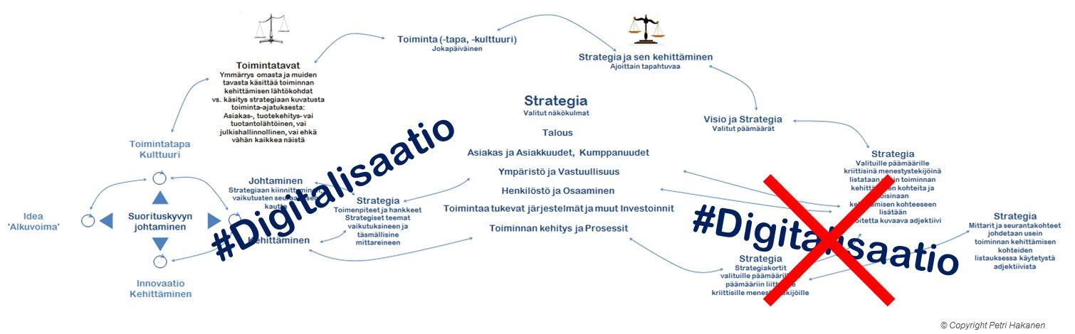 Digitalisaatio ja Strategia - Petri Hakanen