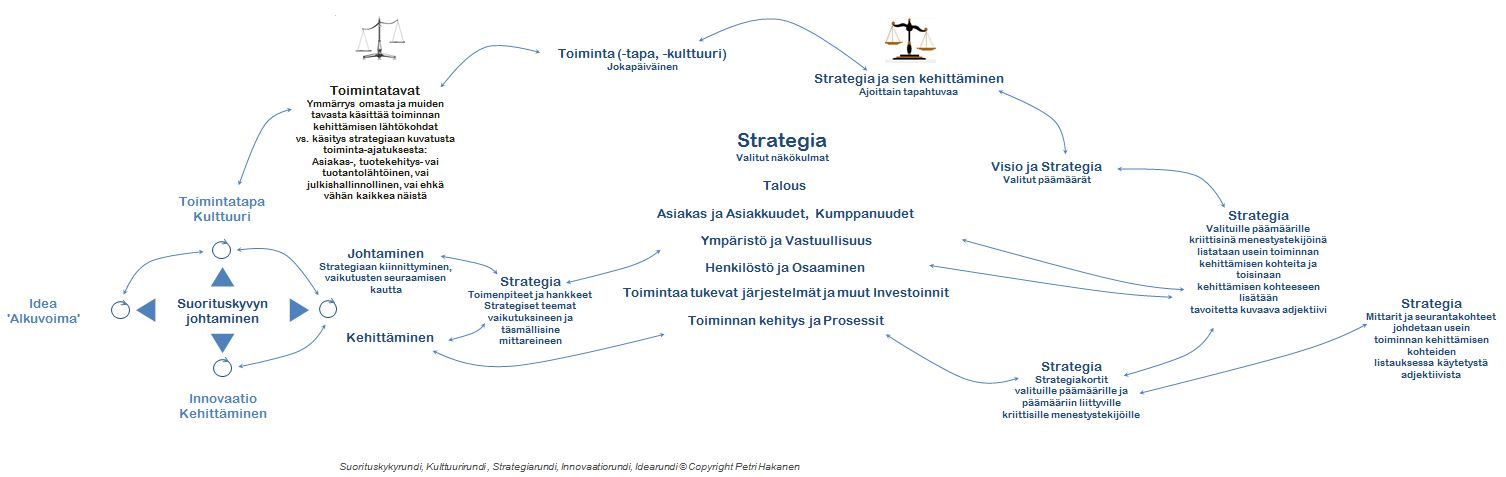Innovaatio ja Strategia - Petri Hakanen