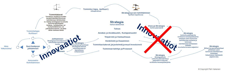 Innovaatiot ja Strategia - Petri Hakanen