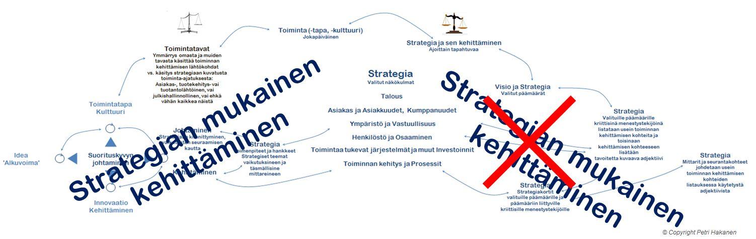 Kehittäminen ja Strategia - Petri Hakanen