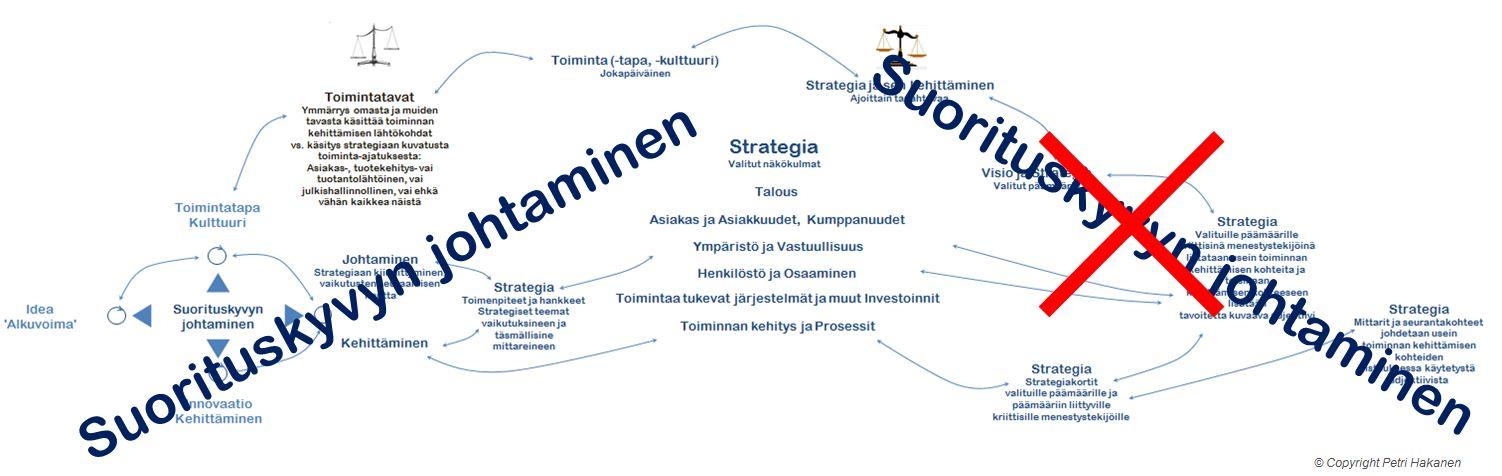 Suorituskyvyn johtaminen ja Strategia - Petri Hakanen