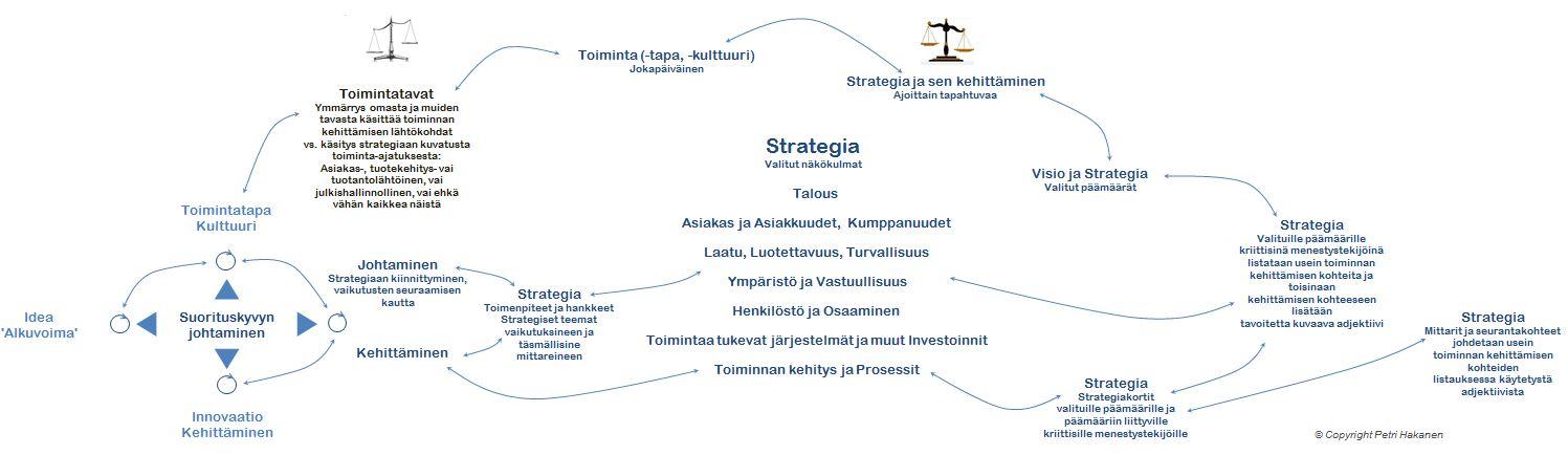 Strategiakehitys - Klassinen ja Innovaatiolähtöinen - Petri Hakanen