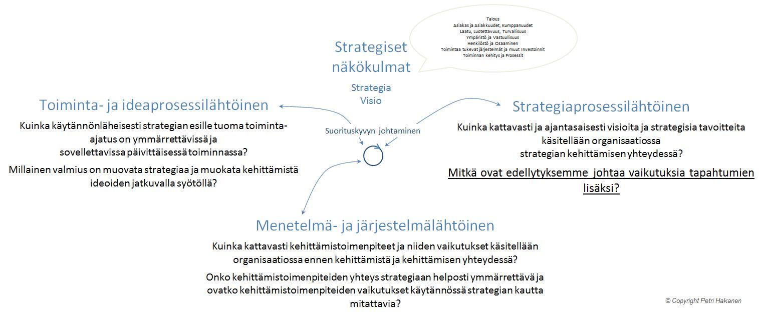 Strategiset tiedolla johtamisen näkökulmat - Petri Hakanen