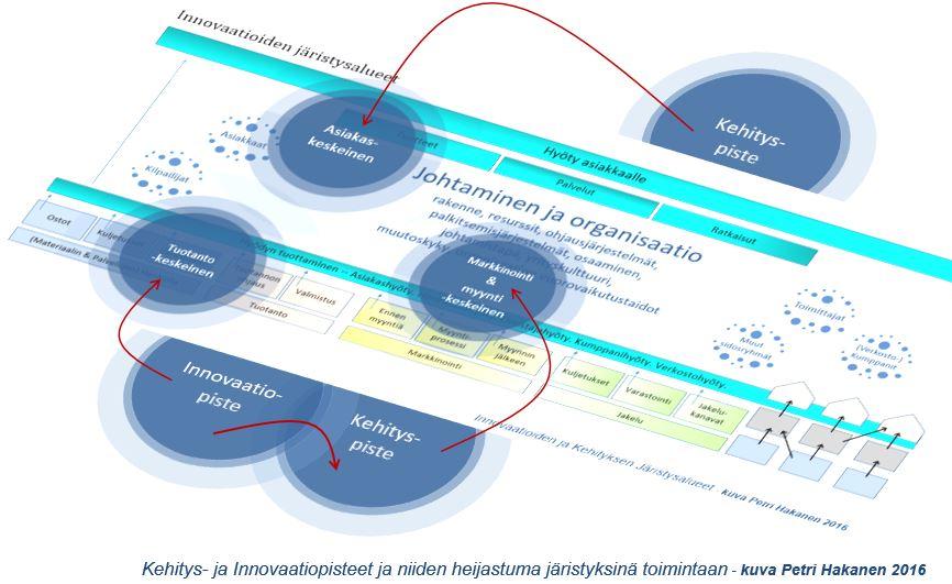 Innovaatio ja kehityspisteet ja rakenteet - Petri Hakanen