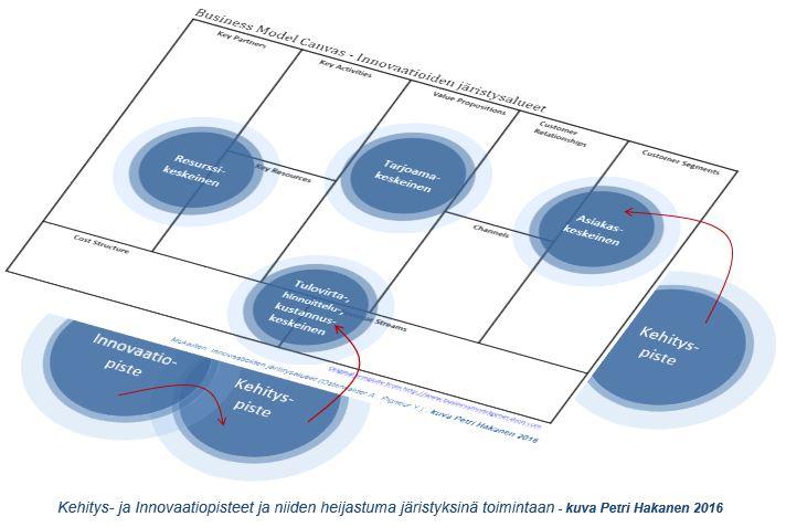 Innovaatio ja kehityspisteet - Petri Hakanen