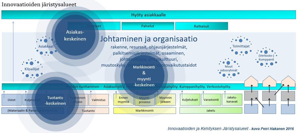 Innovaatioiden ja Kehityksen Järistysalueet - Petri Hakanen