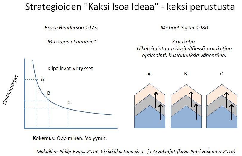 Strategioiden kaksi isoa perustavaa ideaa - Petri Hakanen