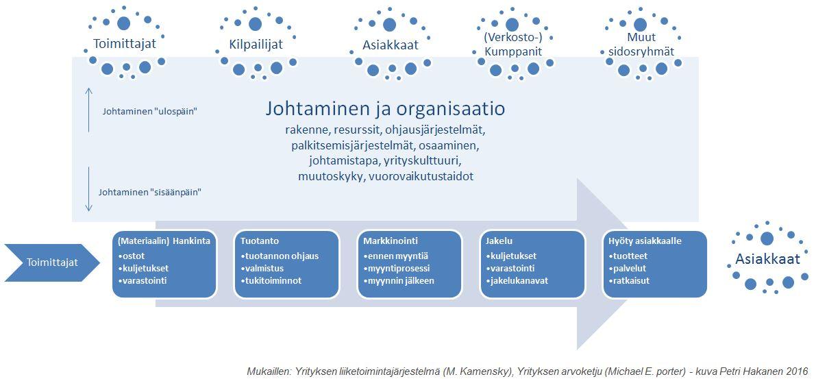 Uusi Johtaminen ja Organisaatio - Petri Hakanen