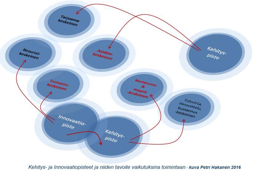 Kehityksen heijastuma toimintaan - Petri Hakanen
