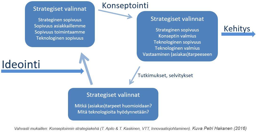 Konseptoinnin normimalli - Petri Hakanen
