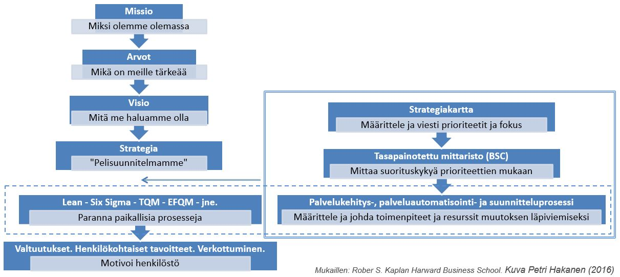 Strategiaprosessi plus BSC - Petri Hakanen