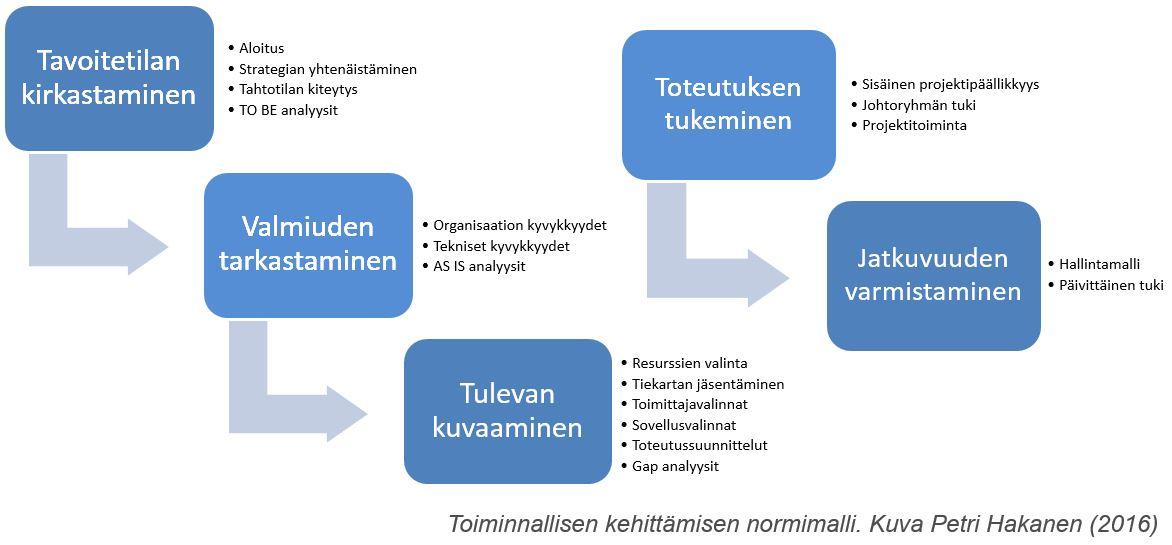Toiminnallisen kehittämisen normimalli - Petri Hakanen