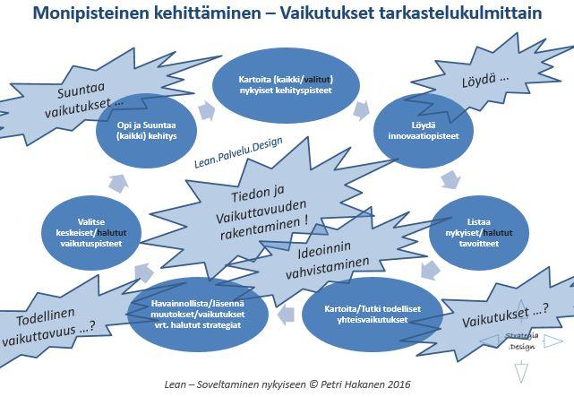 Lean - Kehittäminen - Vaikutukset - Petri Hakanen