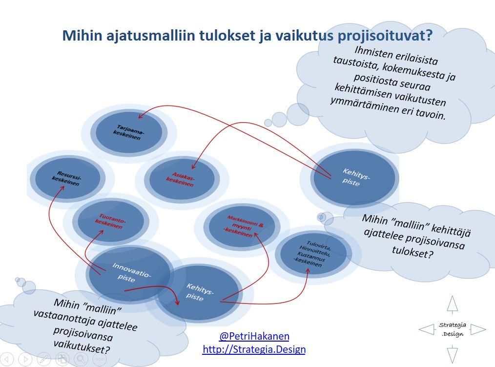 kehityspisteet- Petri Hakanen