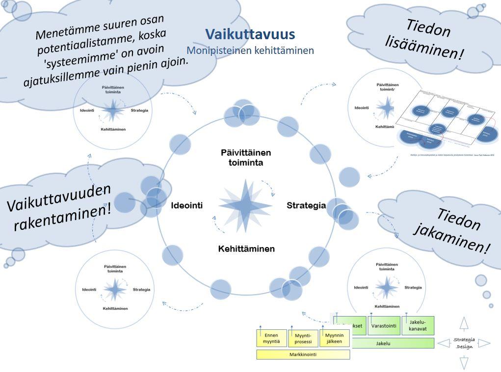 vaikuttavuus-monipisteinen-kehittaminen- Petri Hakanen