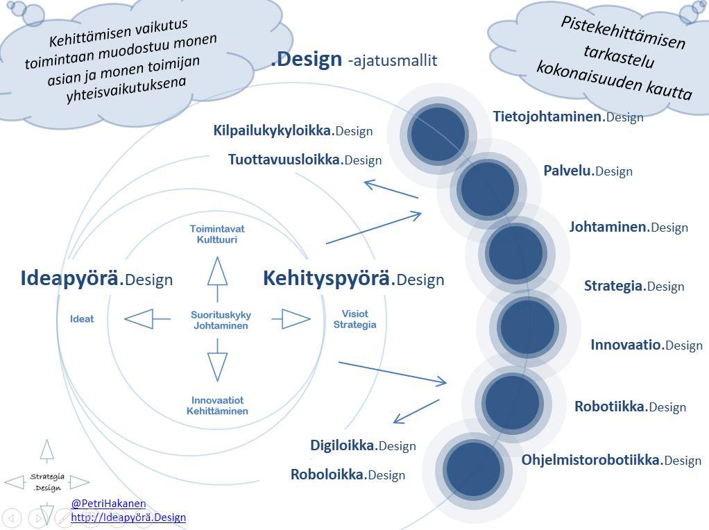 Design ajatusmallit - Petri Hakanen