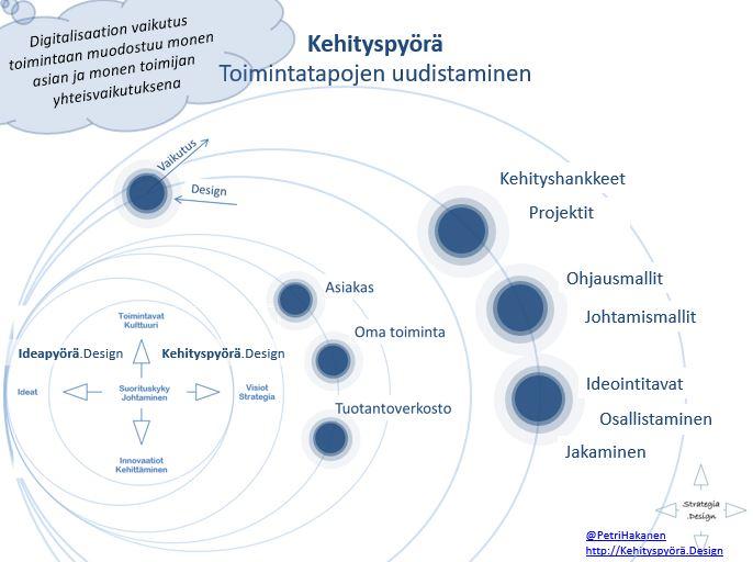 Ideapyorä _Kehittäminen - Petri Hakanen