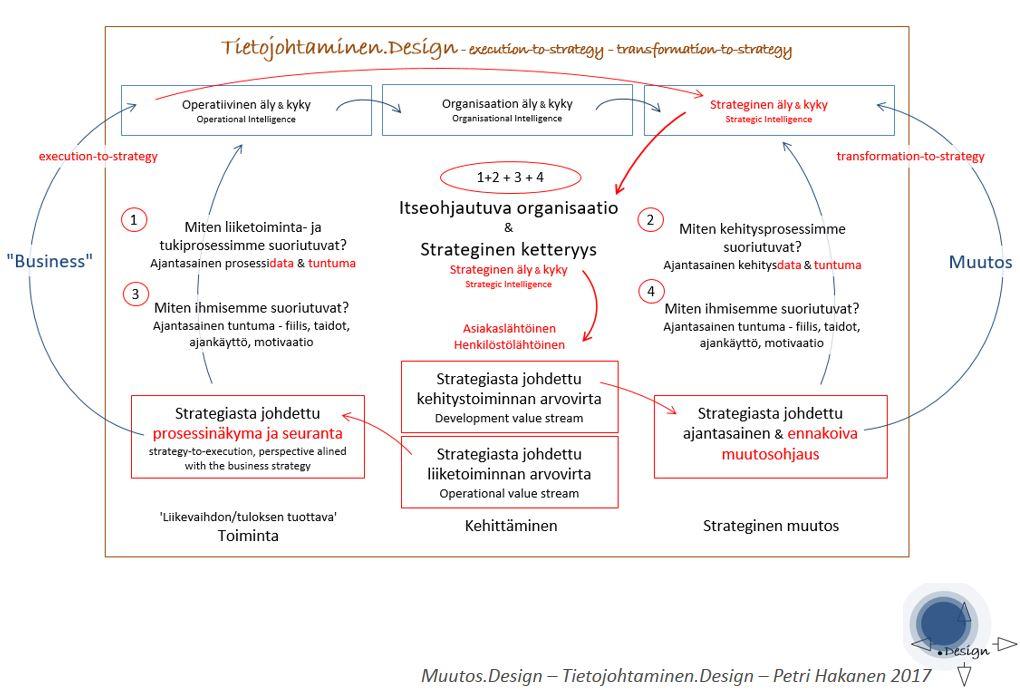 Itseohjautuva organisaatio - Petri Hakanen