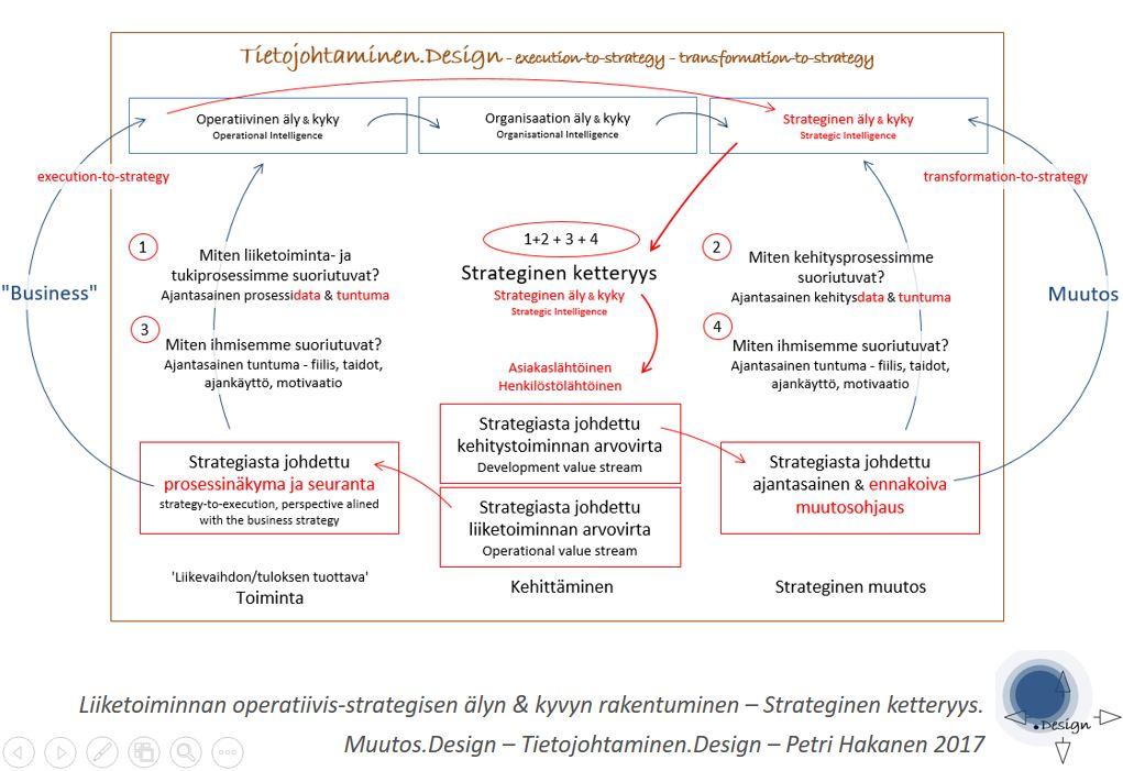Operaatioiden ja Strategian moderni liitos - Petri Hakanen